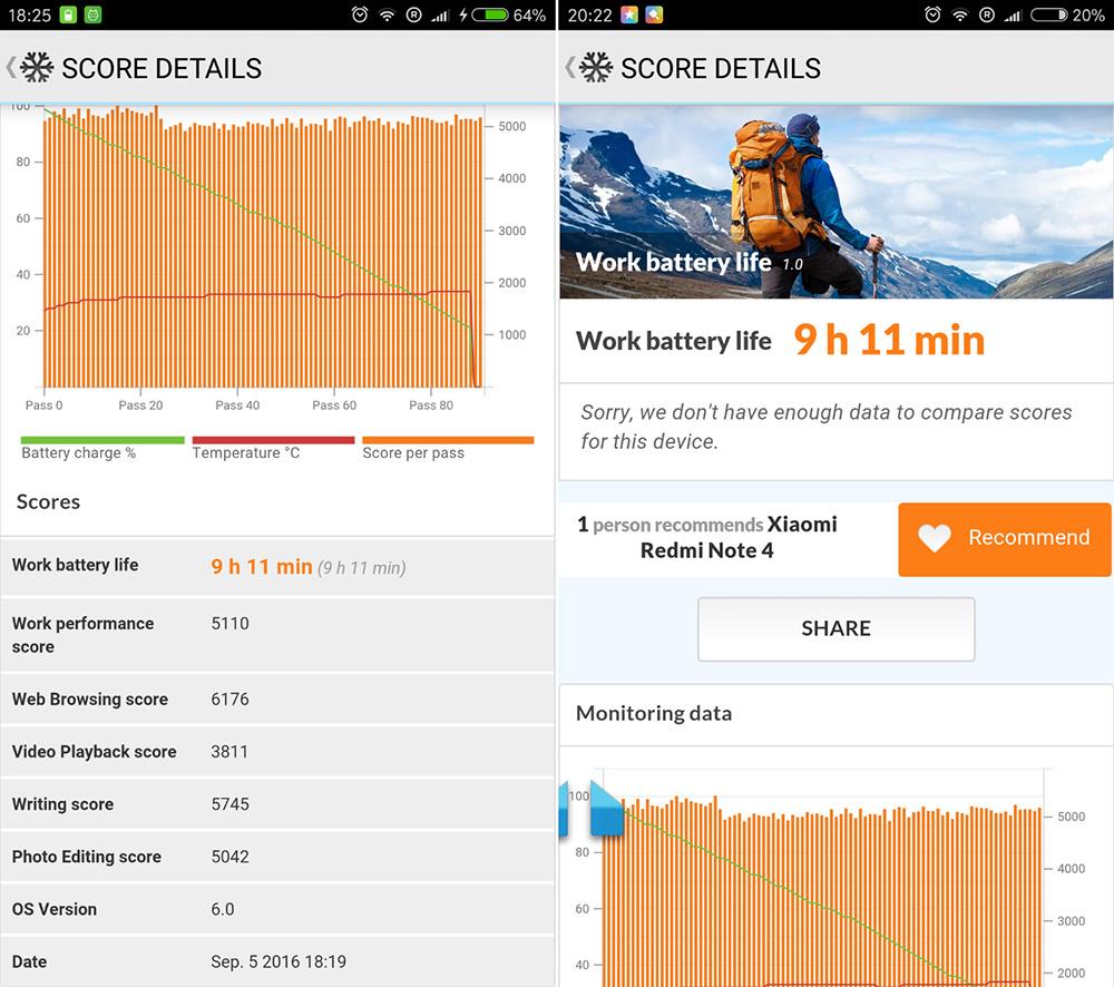 Обзор Xiaomi Redmi Note 4 - результаты тестирования батареи