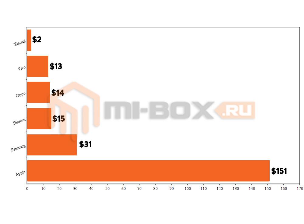 Почему Xiaomi дешевые