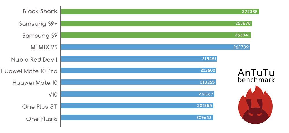 Xiaomi Black Shark - самый мощный Android смартфон в мире